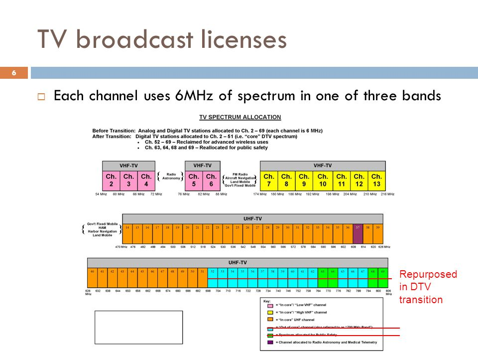 TV broadcast licenses 6  Each channel uses 6MHz of spectrum in one of three bands Repurposed in DTV transition
