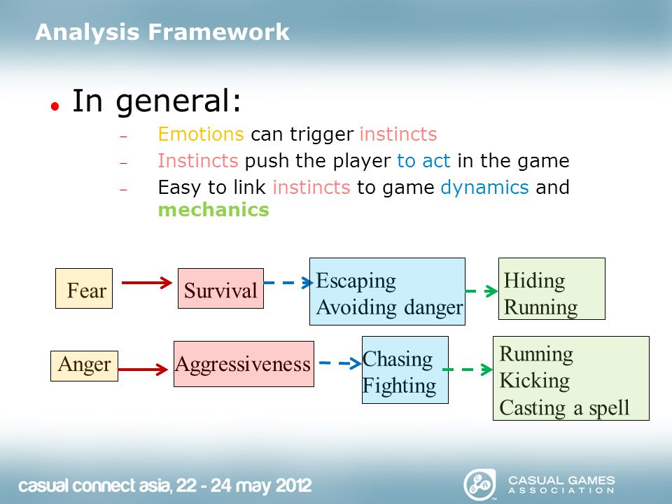 In general:  Emotions can trigger instincts  Instincts push the player to act in the game  Easy to link instincts to game dynamics and mechanics Analysis Framework Fear Anger Survival Aggressiveness Escaping Avoiding danger Chasing Fighting Hiding Running Kicking Casting a spell