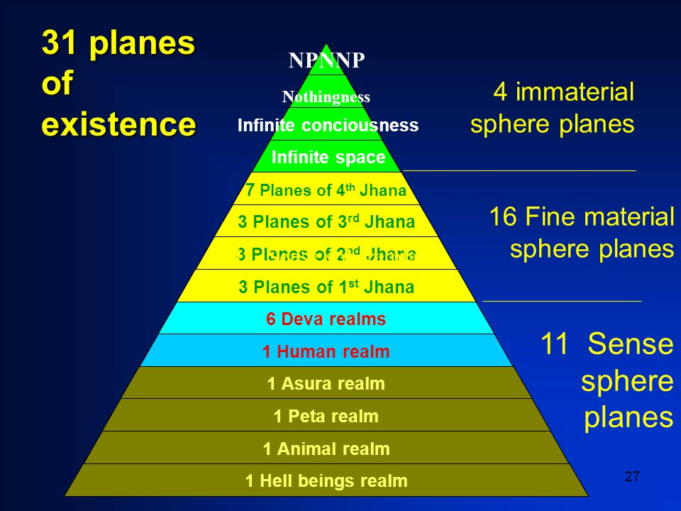 27 31 planes of existence NPNNP Nothingness Infinite conciousness Infinite space 7 Planes of 4 th Jhana 3 Planes of 3 rd Jhana 3 Planes of 2 nd Jhana 3 Planes of 1 st Jhana 6 Deva realms 1 Human realm 1 Asura realm 1 Peta realm 1 Animal realm 1 Hell beings realm 11 Sense sphere planes 16 Fine material sphere planes 4 immaterial sphere planes