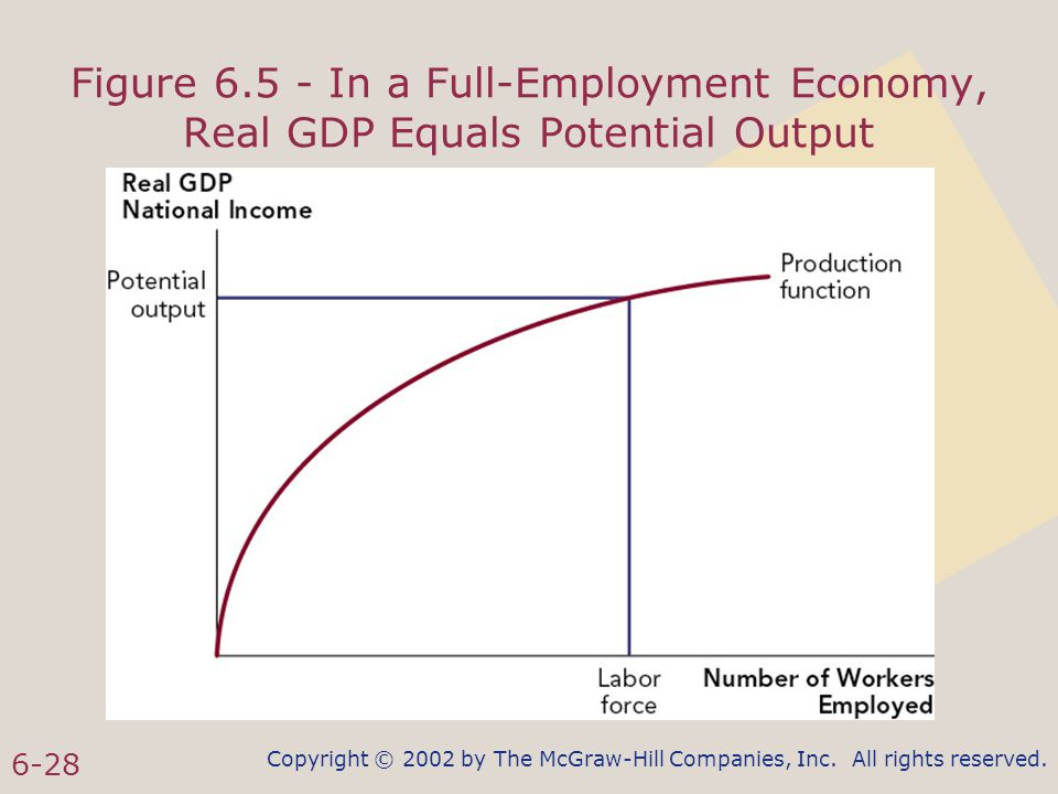 Copyright © 2002 by The McGraw-Hill Companies, Inc. All rights reserved. 6-28 Figure 6.5 - In a Full-Employment Economy, Real GDP Equals Potential Out