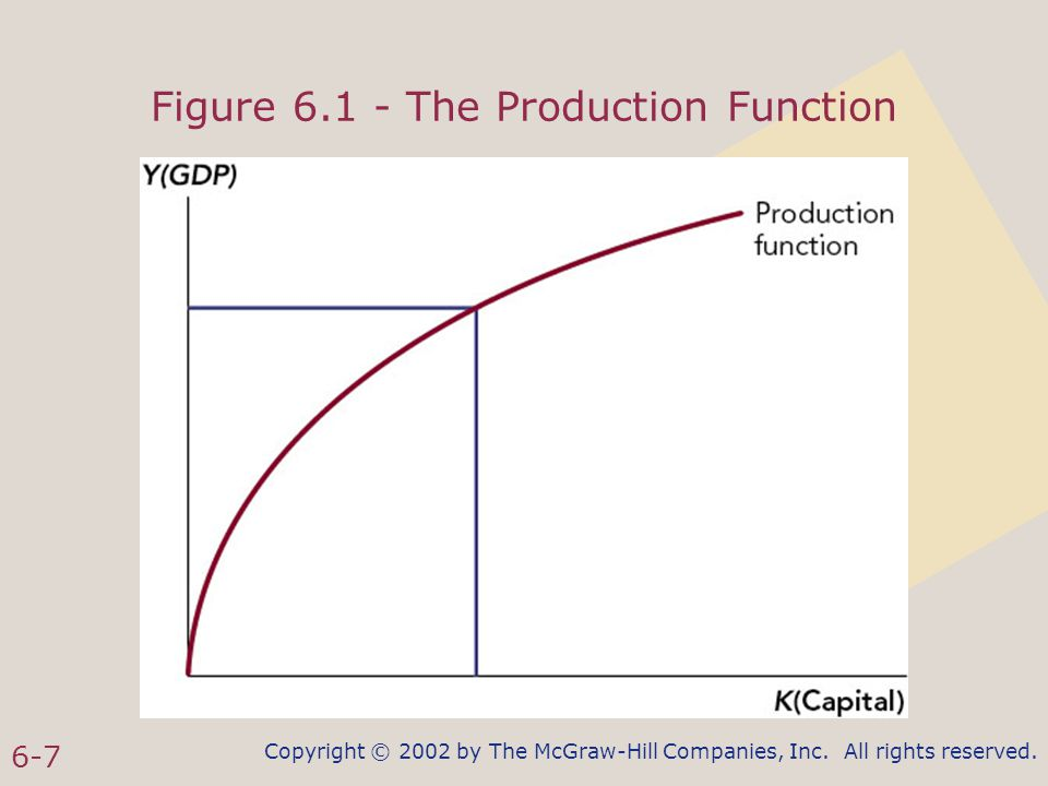 Copyright © 2002 by The McGraw-Hill Companies, Inc. All rights reserved. 6-7 Figure 6.1 - The Production Function