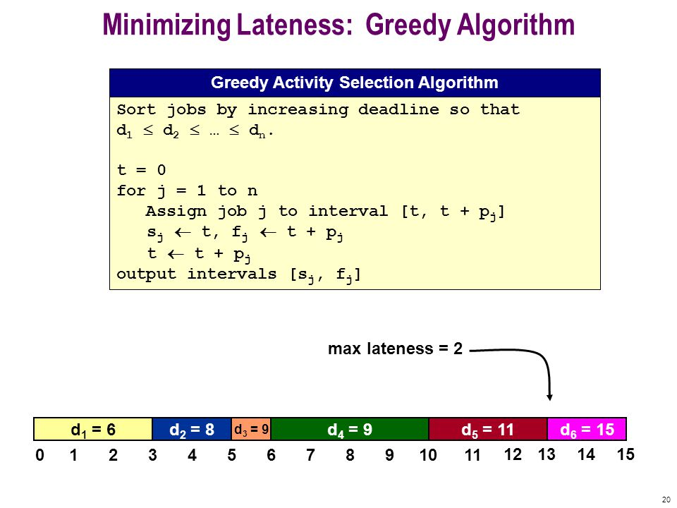 20 Minimizing Lateness: Greedy Algorithm Sort jobs by increasing deadline so that d 1  d 2  …  d n.