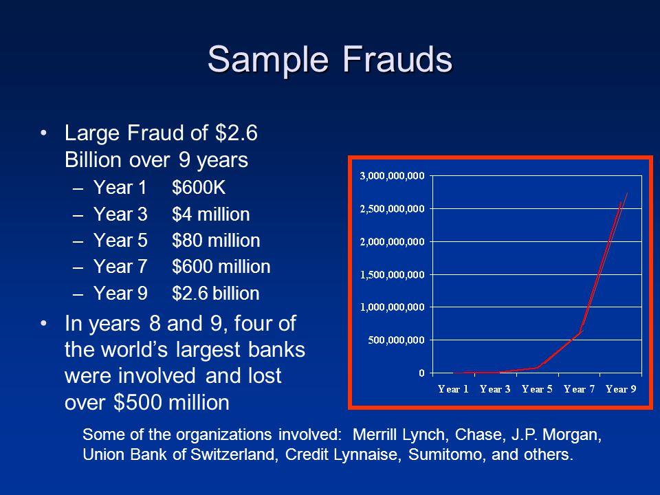 Sample Frauds Large Fraud of $2.6 Billion over 9 years –Year 1$600K –Year 3$4 million –Year 5$80 million –Year 7$600 million –Year 9$2.6 billion In ye