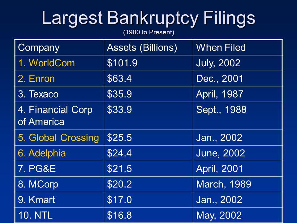 Largest Bankruptcy Filings (1980 to Present) CompanyAssets (Billions)When Filed 1. WorldCom$101.9July, 2002 2. Enron$63.4Dec., 2001 3. Texaco$35.9Apri