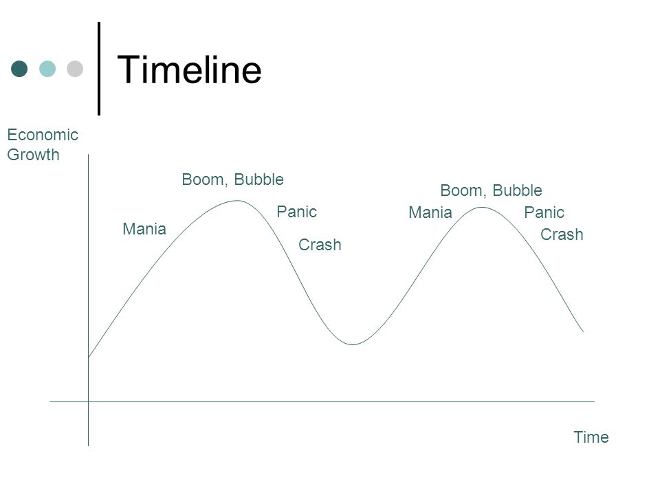 Timeline Time Economic Growth Boom, Bubble Crash Panic Mania Boom, Bubble Panic Crash