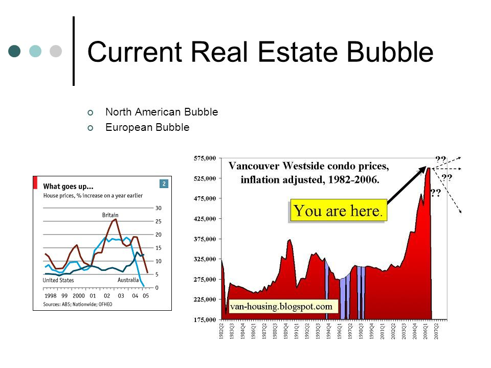 Current Real Estate Bubble North American Bubble European Bubble