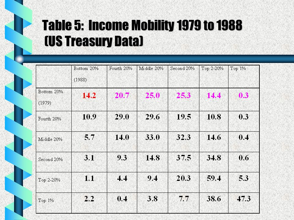 Table 5: Income Mobility 1979 to 1988 (US Treasury Data)