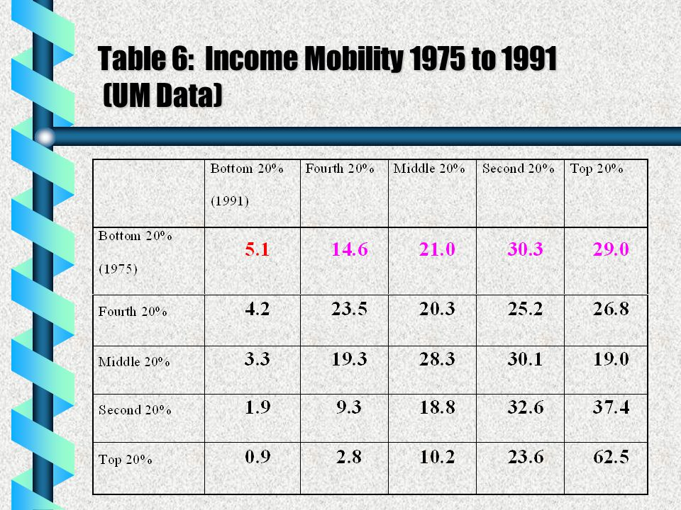 Table 6: Income Mobility 1975 to 1991 (UM Data)