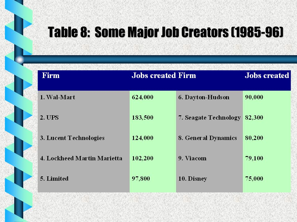 Table 8: Some Major Job Creators (1985-96)