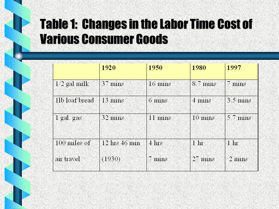 Table 1: Changes in the Labor Time Cost of Various Consumer Goods