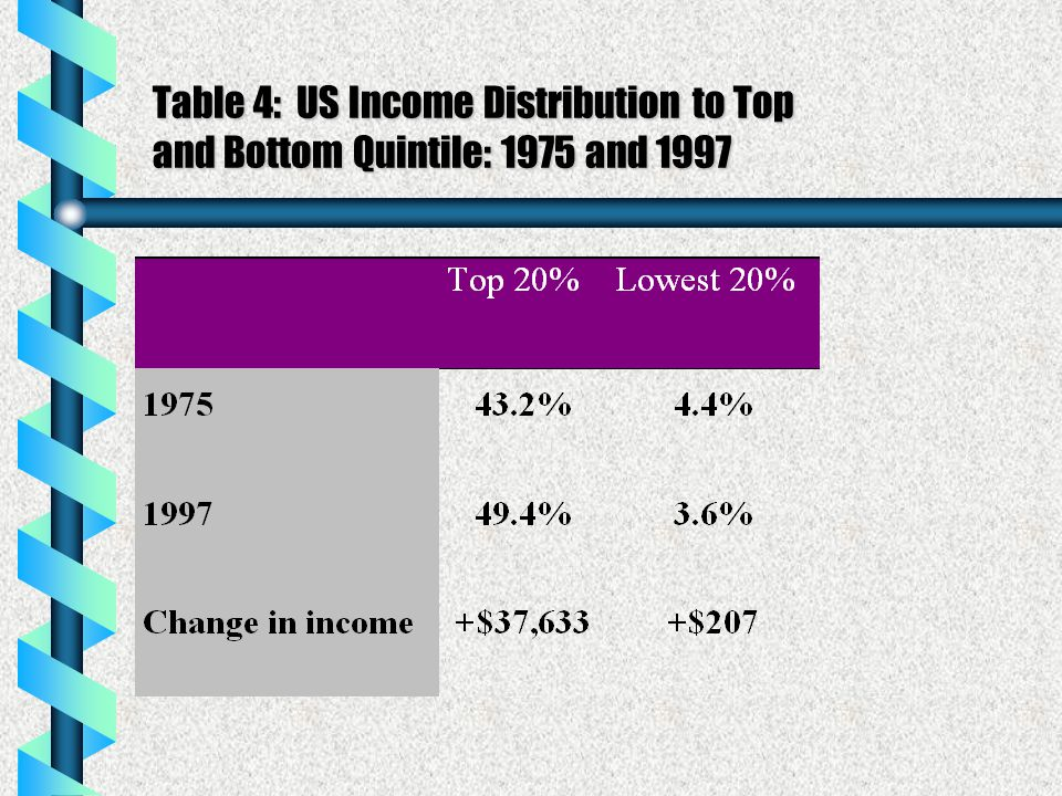 Table 4: US Income Distribution to Top and Bottom Quintile: 1975 and 1997