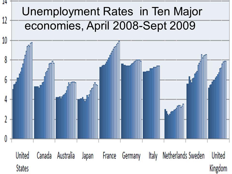 Unemployment Rates in Ten Major economies, April 2008-Sept 2009