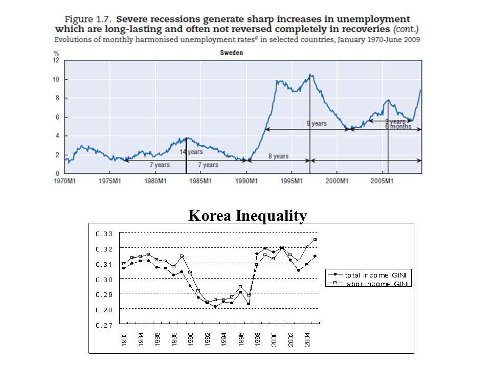 Korea Inequality