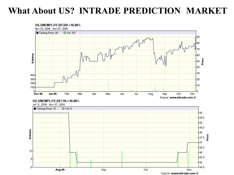 What About US INTRADE PREDICTION MARKET