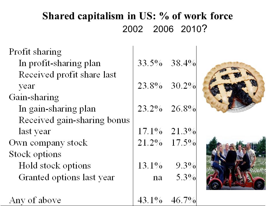 Shared capitalism in US: % of work force 2002 2006 2010