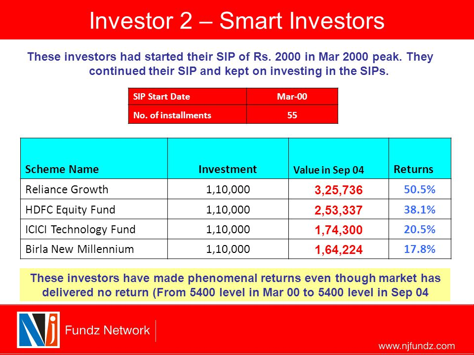 Investor 2 – Smart Investors These investors had started their SIP of Rs.