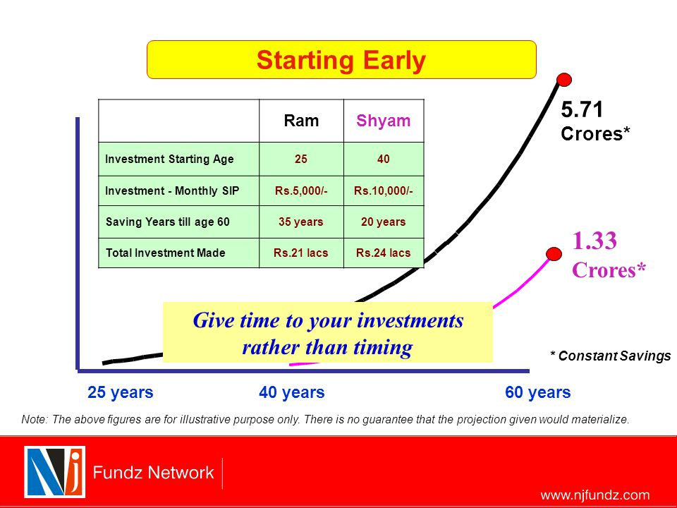 1.33 Crores* 5.71 Crores* 40 years 25 years60 years RamShyam Investment Starting Age2540 Investment - Monthly SIPRs.5,000/-Rs.10,000/- Saving Years till age 6035 years20 years Total Investment MadeRs.21 lacsRs.24 lacs Starting Early Give time to your investments rather than timing * Constant Savings Note: The above figures are for illustrative purpose only.