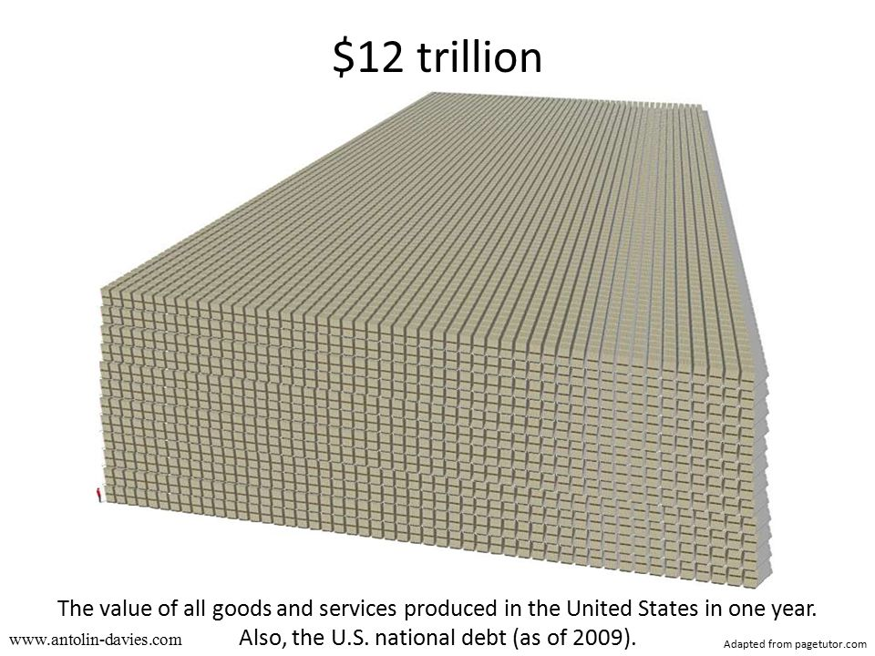 www.antolin-davies.com $12 trillion The value of all goods and services produced in the United States in one year.