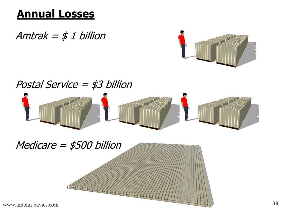 www.antolin-davies.com Annual Losses 38 Amtrak = $ 1 billion Postal Service = $3 billion Medicare = $500 billion