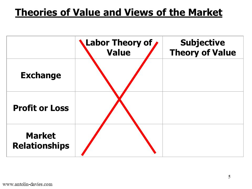 www.antolin-davies.com Labor Theory of Value Subjective Theory of Value Exchange zero-sum win / lose positive-sum win / win Profit or Loss profit = (labor) value - wages profit = new value created (loss = value destroyed) Market Relationships exploitation parasitism mutual benefit symbiosis 5 Theories of Value and Views of the Market