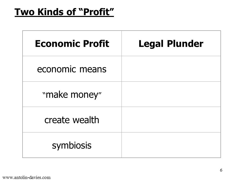 www.antolin-davies.com Economic ProfitLegal Plunder economic meanspolitical means make money get money create wealthtransfer wealth symbiosisparasitism 6 Two Kinds of Profit