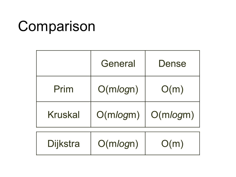 Comparison GeneralDense PrimO(mlogn)O(m) KruskalO(mlogm) DijkstraO(mlogn)O(m)
