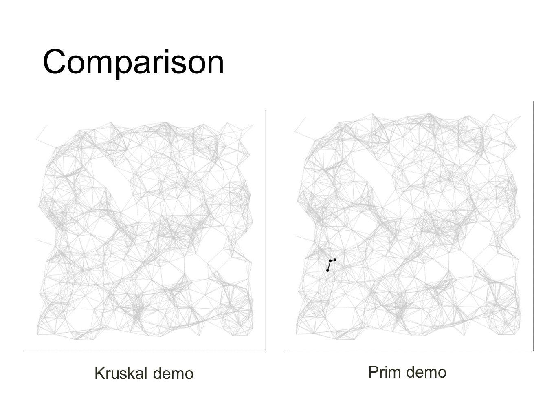 Comparison Kruskal demo Prim demo