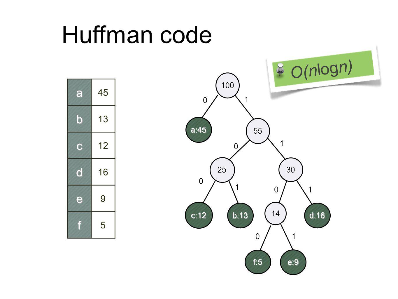 Huffman code 14 a:45 b:13 c:12 d:16 e:9 f:5 25 30 55 100 0 1 0 0 0 0 1 1 1 1a 45b 13 c 12 d 16 e 9 f 5 O(nlogn)