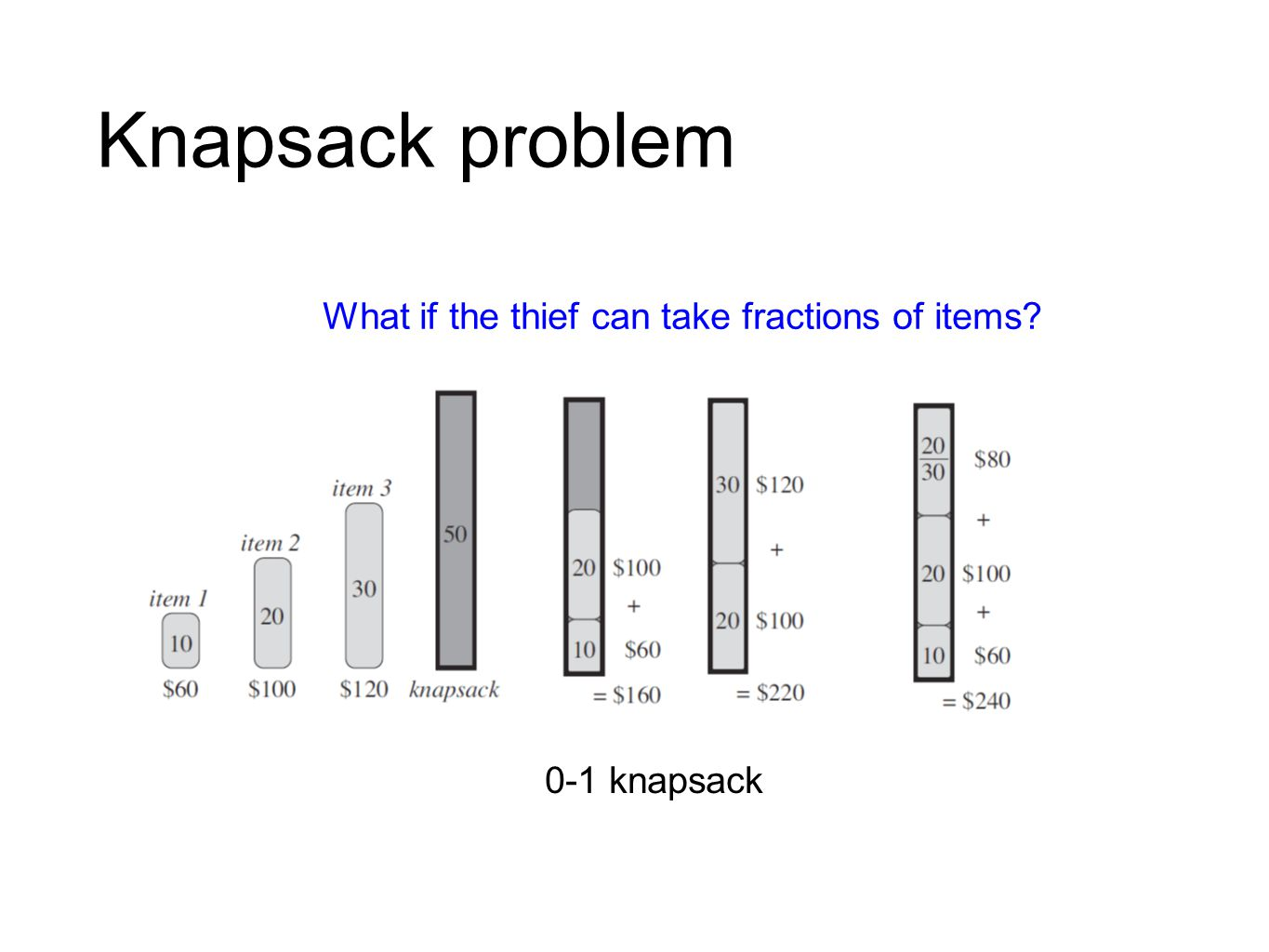 Knapsack problem What if the thief can take fractions of items? 0-1 knapsack