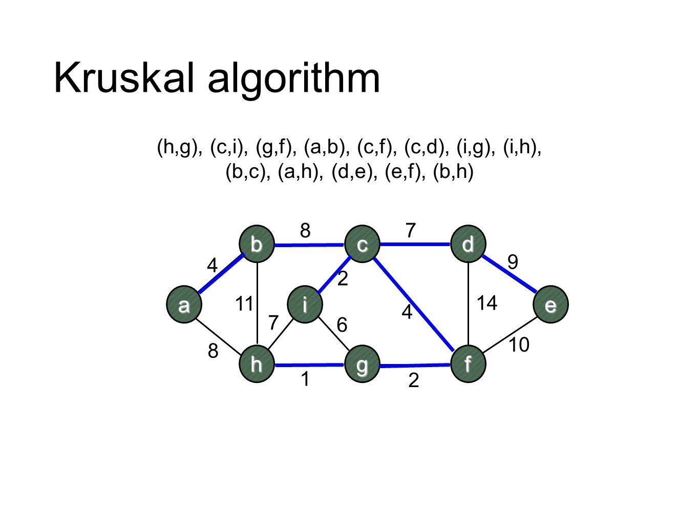 Kruskal algorithm a b h c i d e fg 4 2 7 4 10 9 8 11 87 1 2 6 14 (h,g), (c,i), (g,f), (a,b), (c,f), (c,d), (i,g), (i,h), (b,c), (a,h), (d,e), (e,f), (
