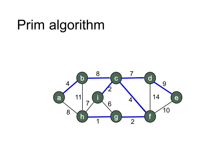 Prim algorithm a b h c i d e fg 2 7 4 10 9 8 11 87 1 2 6 14 4