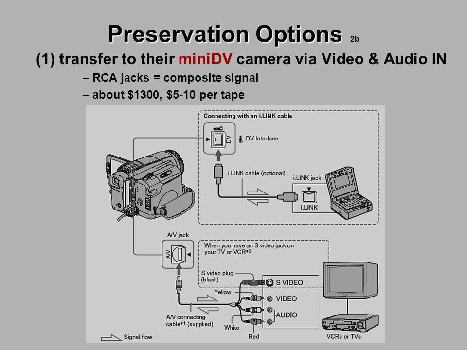 Preservation Options Preservation Options 2b (1) transfer to their miniDV camera via Video & Audio IN – RCA jacks = composite signal – about $1300, $5