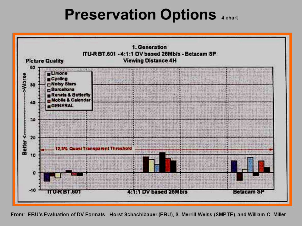 Preservation Options 4 chart From: EBU's Evaluation of DV Formats - Horst Schachlbauer (EBU), S. Merrill Weiss (SMPTE), and William C. Miller