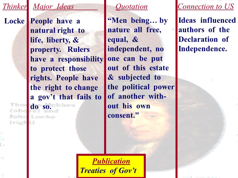Thinker Major Ideas Quotation Connection to US Locke People have a natural right to life, liberty, & property. Rulers have a responsibility to protect