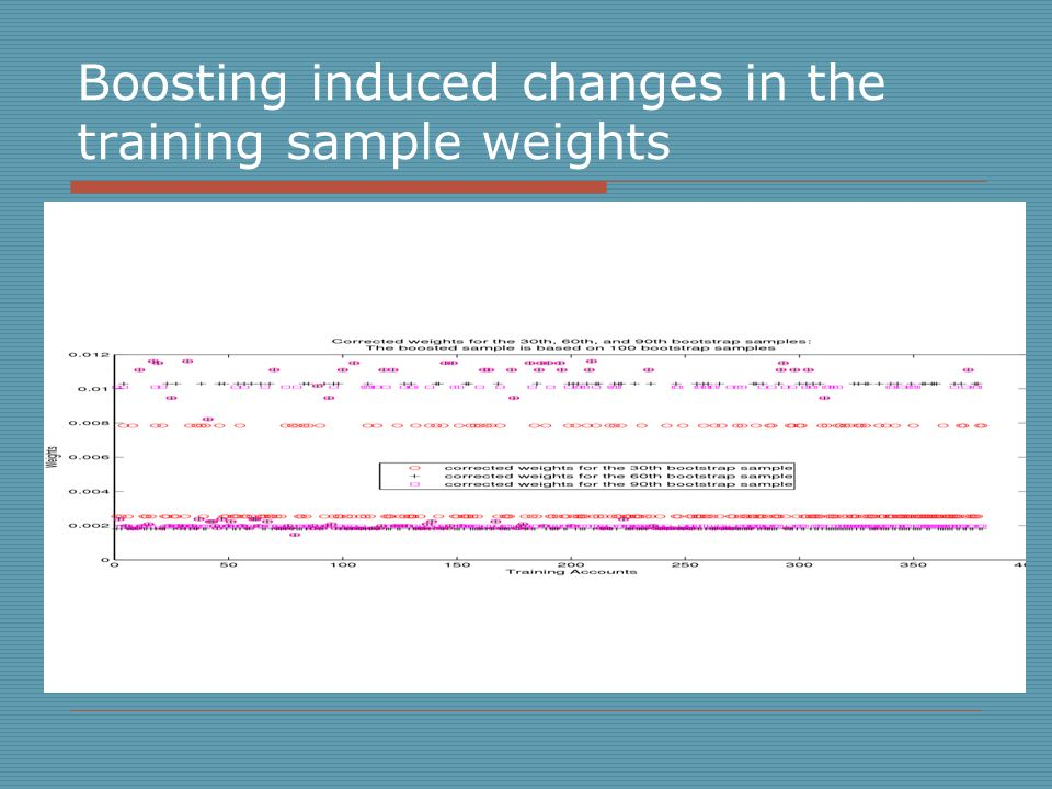 Boosting induced changes in the training sample weights