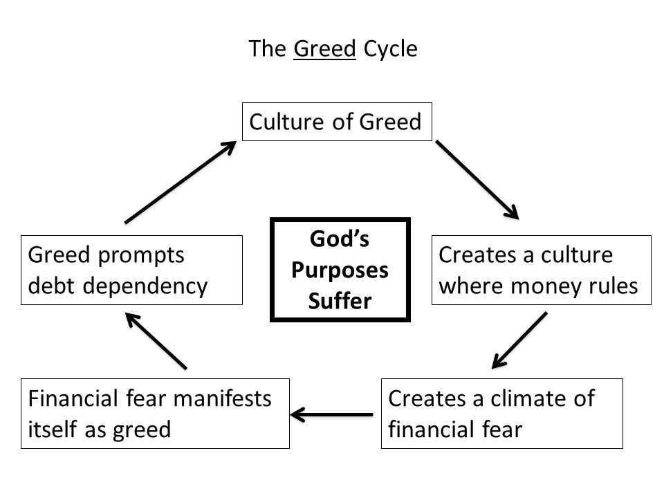 The Greed Cycle Culture of Greed Creates a culture where money rules Creates a climate of financial fear Financial fear manifests itself as greed Greed prompts debt dependency God's Purposes Suffer