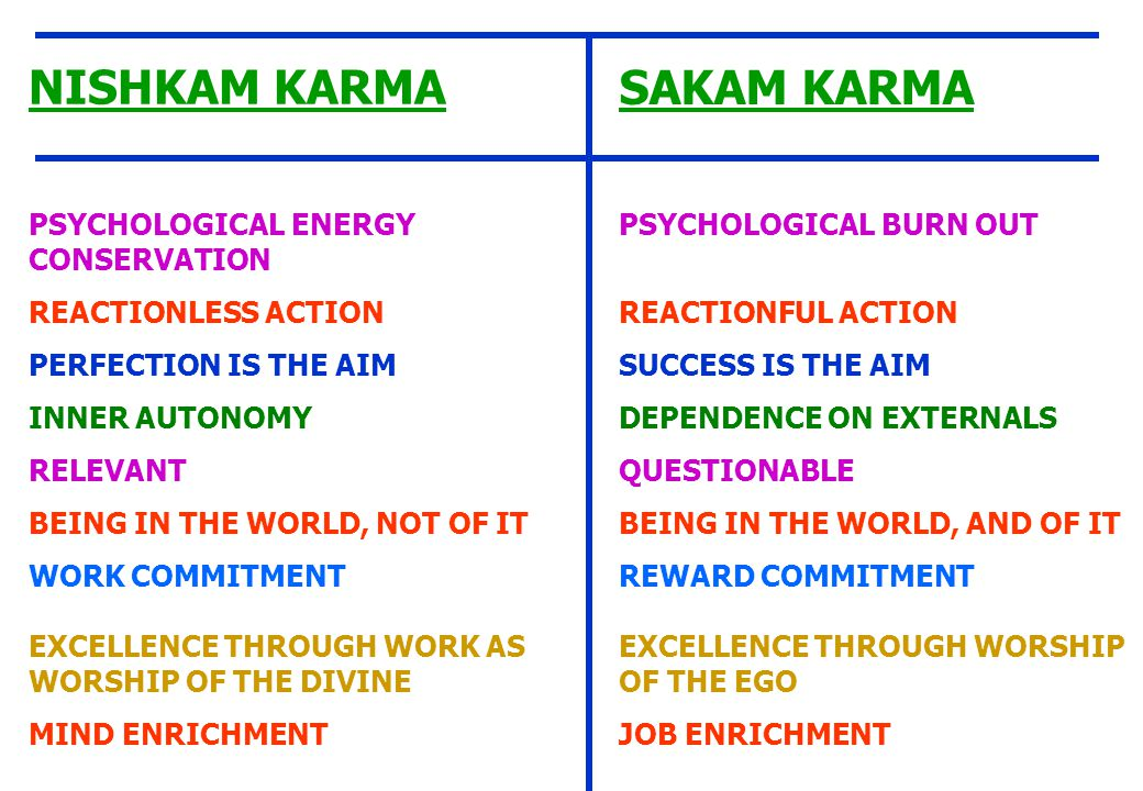 NISHKAM KARMA PSYCHOLOGICAL ENERGY CONSERVATION REACTIONLESS ACTION PERFECTION IS THE AIM INNER AUTONOMY RELEVANT BEING IN THE WORLD, NOT OF IT WORK COMMITMENT EXCELLENCE THROUGH WORK AS WORSHIP OF THE DIVINE MIND ENRICHMENT SAKAM KARMA PSYCHOLOGICAL BURN OUT REACTIONFUL ACTION SUCCESS IS THE AIM DEPENDENCE ON EXTERNALS QUESTIONABLE BEING IN THE WORLD, AND OF IT REWARD COMMITMENT EXCELLENCE THROUGH WORSHIP OF THE EGO JOB ENRICHMENT