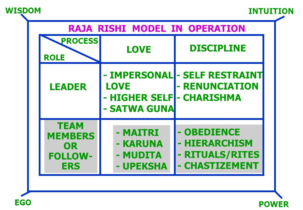RAJA RISHI MODEL IN OPERATION DISCIPLINE - SELF RESTRAINT - RENUNCIATION - CHARISHMA - OBEDIENCE - HIERARCHISM - RITUALS/RITES - CHASTIZEMENT - MAITRI - KARUNA - MUDITA - UPEKSHA - IMPERSONAL LOVE - HIGHER SELF - SATWA GUNA PROCESS ROLE LEADER TEAM MEMBERS OR FOLLOW- ERS LOVE EGO POWER WISDOM INTUITION
