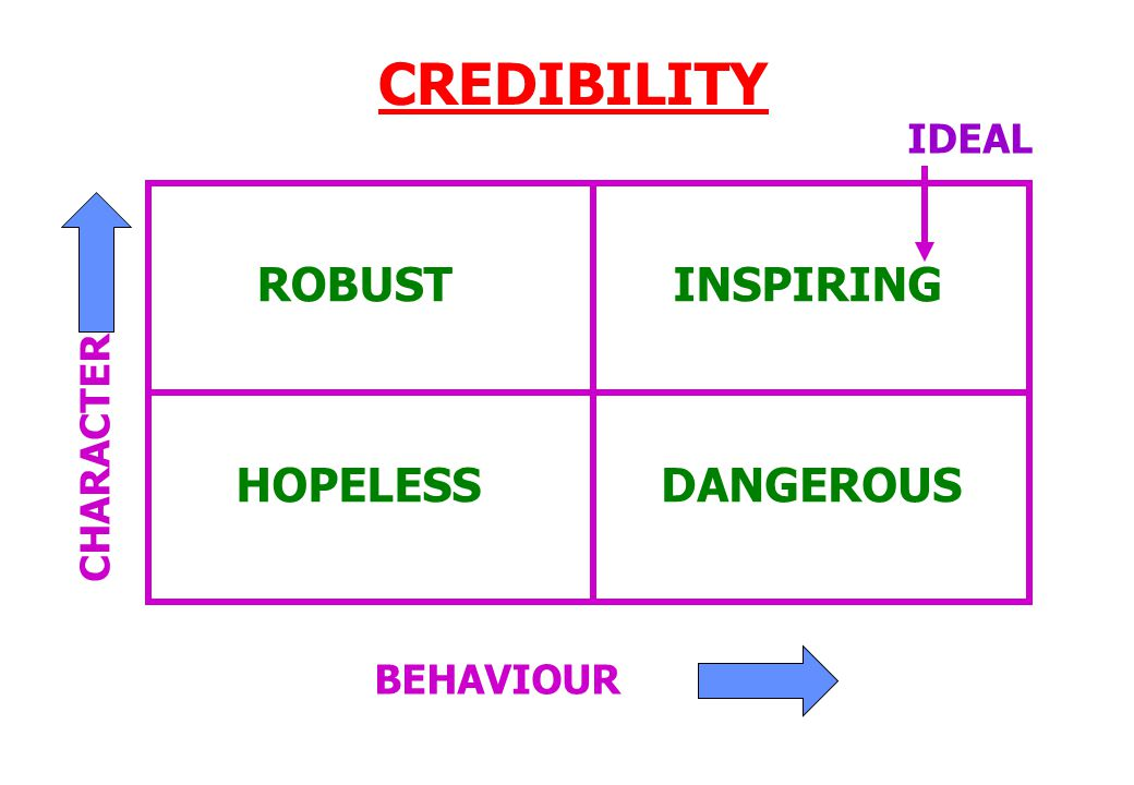 CREDIBILITY ROBUSTINSPIRING DANGEROUSHOPELESS BEHAVIOUR CHARACTER IDEAL