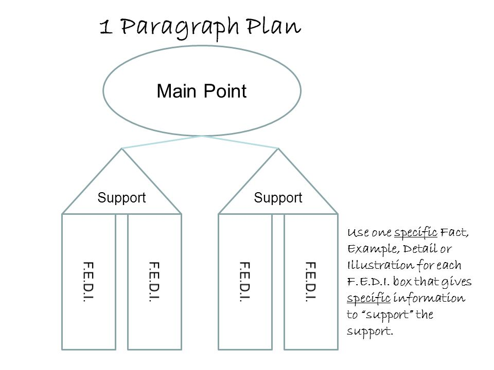 "Main Point Support 1 Paragraph Plan Use one specific Fact, Example, Detail or Illustration for each F.E.D.I. box that gives specific information to ""s"