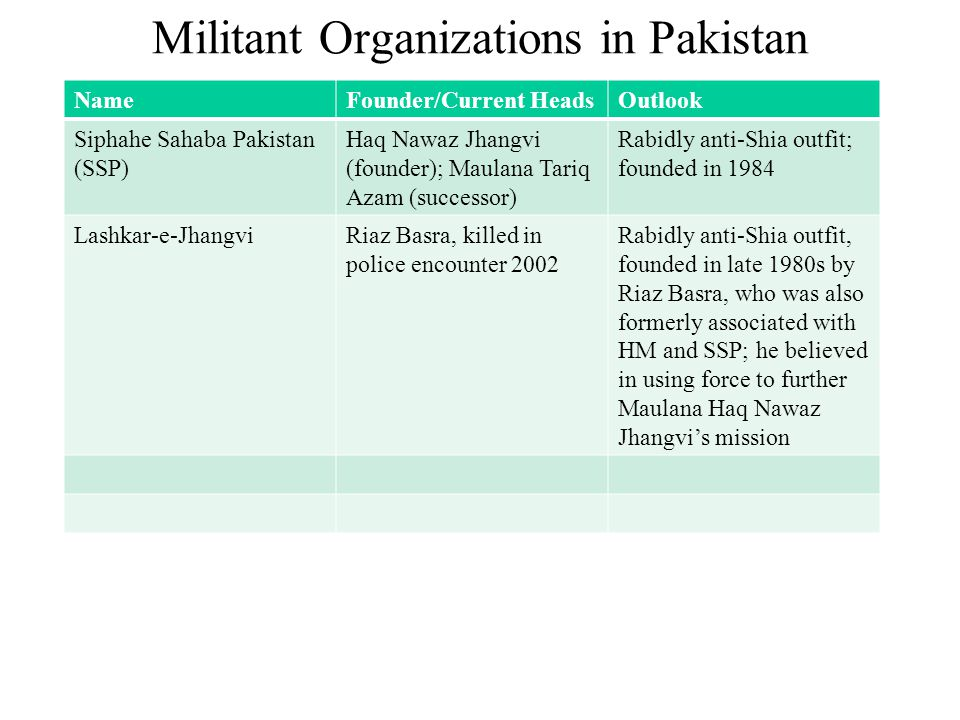 Militant Organizations in Pakistan NameFounder/Current HeadsOutlook Siphahe Sahaba Pakistan (SSP) Haq Nawaz Jhangvi (founder); Maulana Tariq Azam (successor) Rabidly anti-Shia outfit; founded in 1984 Lashkar-e-JhangviRiaz Basra, killed in police encounter 2002 Rabidly anti-Shia outfit, founded in late 1980s by Riaz Basra, who was also formerly associated with HM and SSP; he believed in using force to further Maulana Haq Nawaz Jhangvi's mission