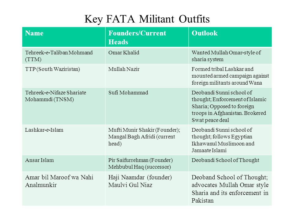 Key FATA Militant Outfits NameFounders/Current Heads Outlook Tehreek-e-Taliban Mohmand (TTM) Omar KhalidWanted Mullah Omar-style of sharia system TTP (South Waziristan)Mullah NazirFormed tribal Lashkar and mounted armed campaign against foreign militants around Wana Tehreek-e-Nifaze Shariate Mohammdi (TNSM) Sufi MohammadDeobandi Sunni school of thought; Enforcement of Islamic Sharia; Opposed to foreign troops in Afghanistan.