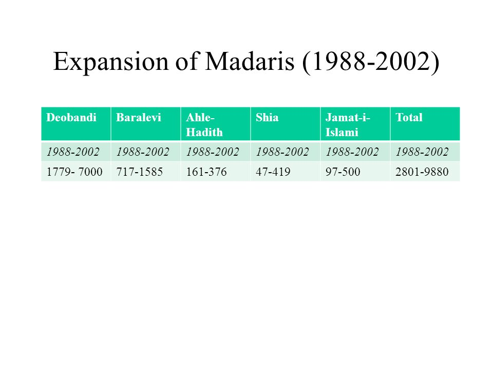 Expansion of Madaris (1988-2002) DeobandiBaraleviAhle- Hadith ShiaJamat-i- Islami Total 1988-2002 1779- 7000717-1585161-37647-41997-5002801-9880