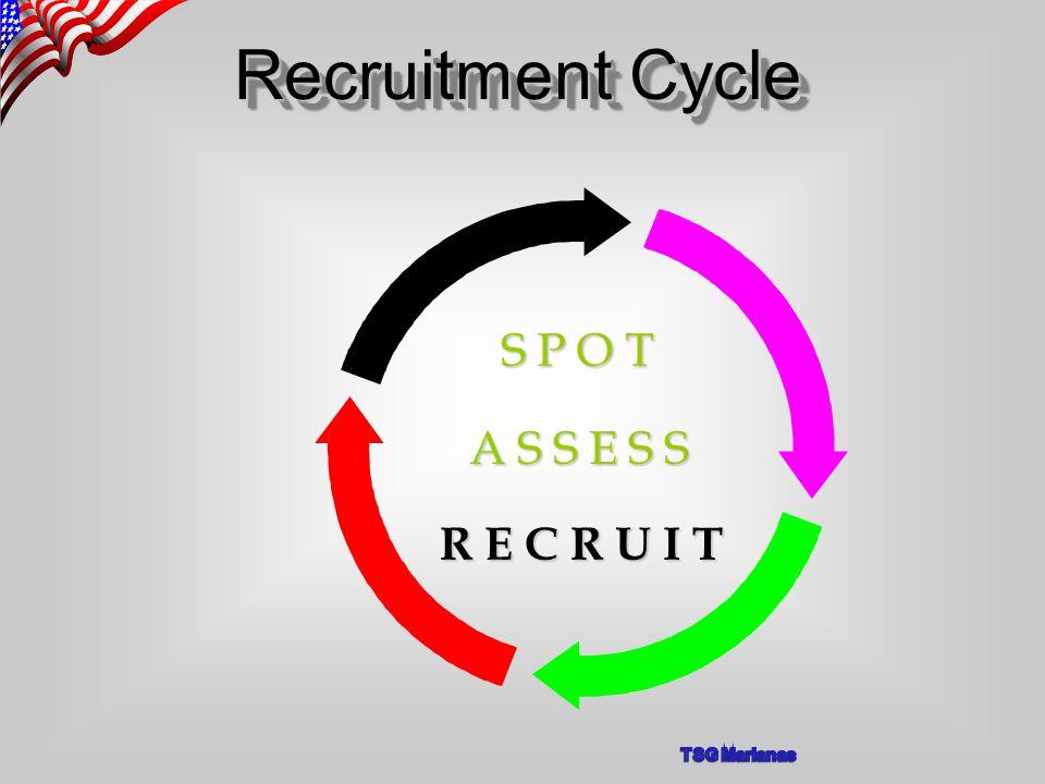 Recruitment Cycle A S S E S S S P O T R E C R U I T
