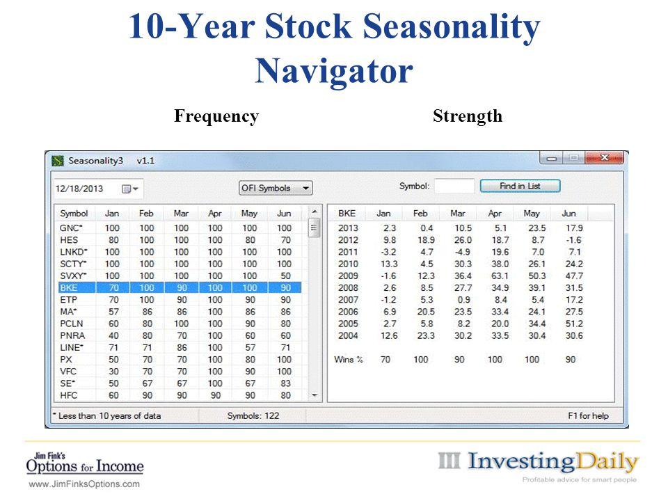 10-Year Stock Seasonality Navigator