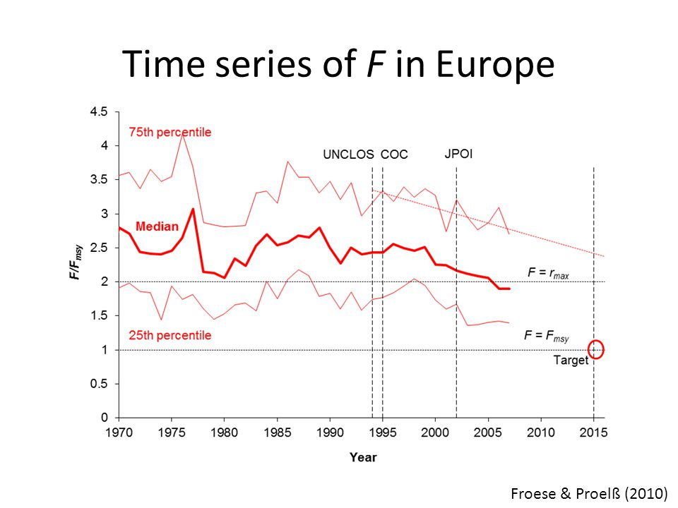 Time series of F in Europe Froese & Proelß (2010)