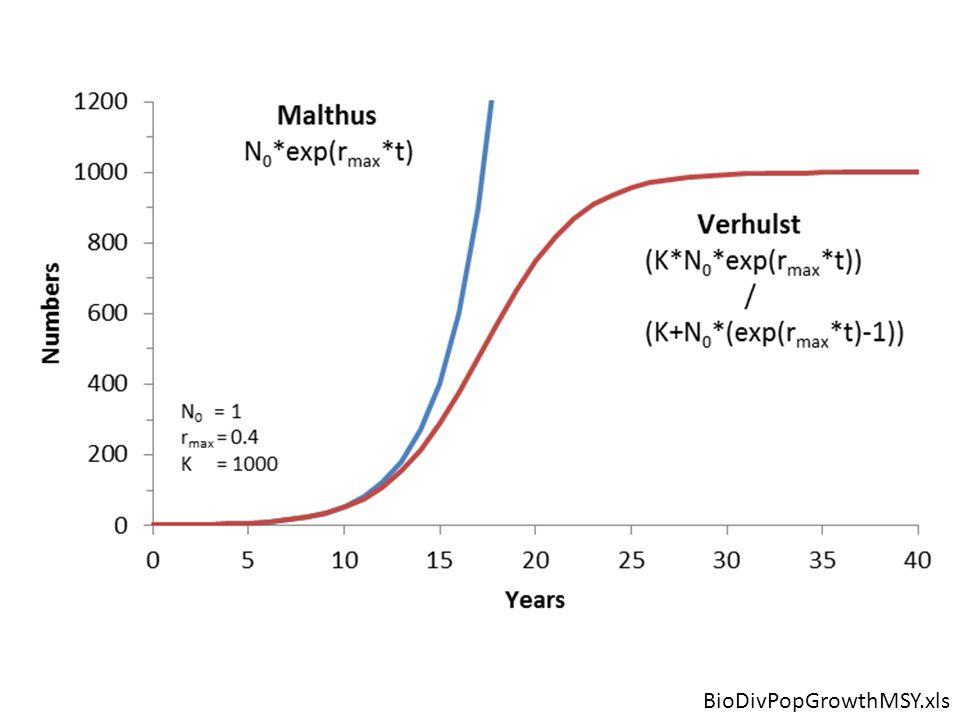 Logistic Curve Properties