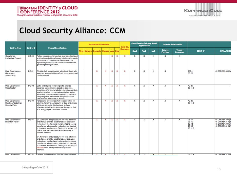 Cloud Security Alliance: CCM 15