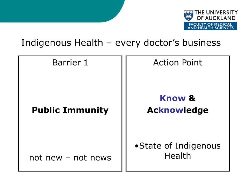 Indigenous Health – every doctor's business Barrier 1 Public Immunity not new – not news Action Point Know & Acknowledge State of Indigenous Health compared with fellow non-indigenous citizens