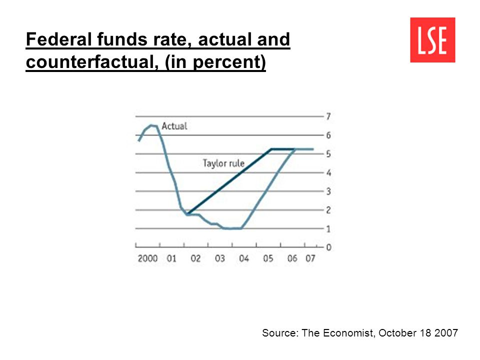 Source: The Economist, October 18 2007 Federal funds rate, actual and counterfactual, (in percent)